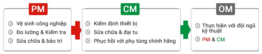 hang-muc-bao-duong-cong-nghiep